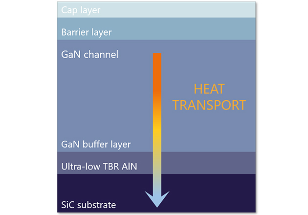 The ultra-low Thermal Boundary Resistance (TBR) in the GaN-SiC interface provides RF and power devices with reliability and an increased device lifespan.