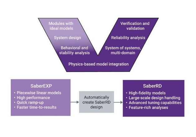Synopsys has already used SaberEXP to explore various innovative designs for power electronics.