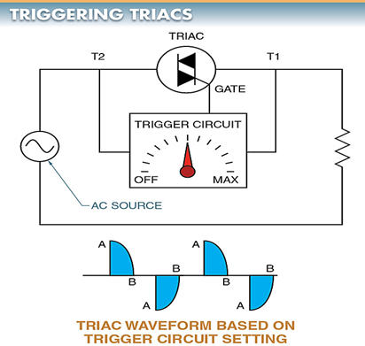A TRIAC remains off until its gate is triggered.