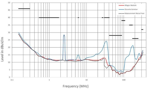 Figure 2: Comparing the radiated EMI of Allegro MicroSystems' Clear-Power APM80900 module with a conventional solution