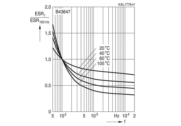 ESR vs temperature and Frequency.