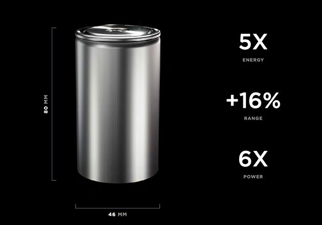 The EV battery cell measures at 46mm x 80mm, making it the largest battery size created by Tesla.