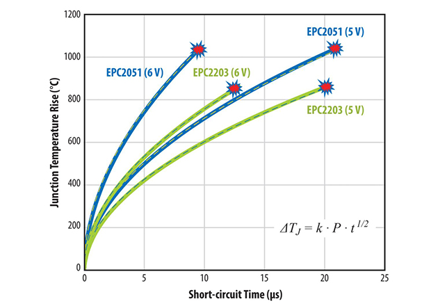 Calculated junction temperature rise vs. time during the short-circuit pulses for EPC2051 and EPC2203 at 5 V and 6 V VGS. Measured failure times are indicated by red markers.