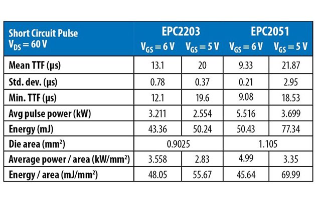 Short-circuit withstand time statistics for EPC2203 and EPC2051. Average pulse power and energy correspond to a typical part within the population.