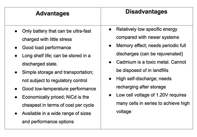 Pro and cons of Nickel-Cadmium batteries. Source Battery University