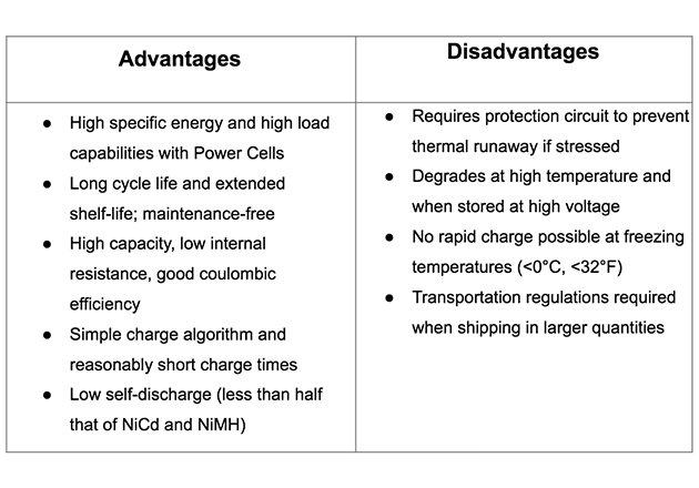 Pros and cons of Lithium batteries. Source Battery University.