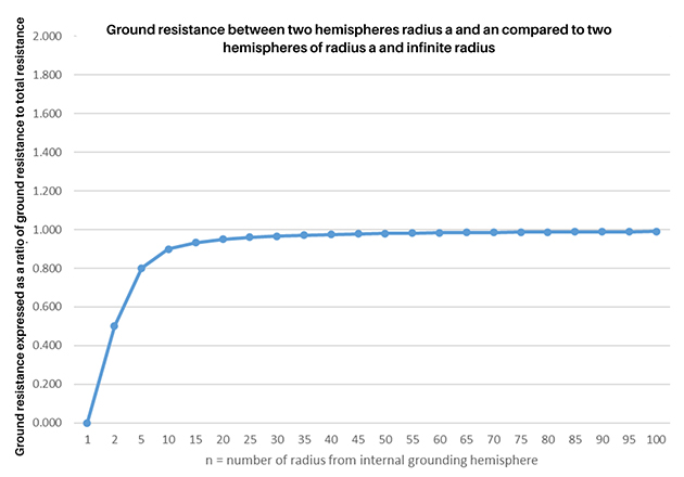 This plot illustrates changes in ground resistance relative to distance from the electrode. Resistance increases rapidly near the electrode, and at larger distances, it asymptotically approaches the total resistance.