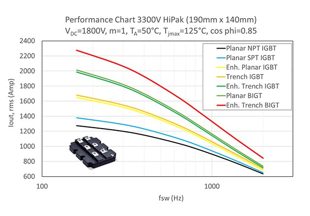 Increase in power density of HiPak modules through different technologies (NPT to SPT, SPT+ to Trench and BIGT)