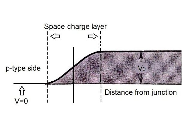 Figure 5. Electrostatic potential for a hole.