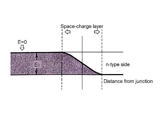 Figure 6. Electrostatic potential for an electron (Potential-energy barrier).