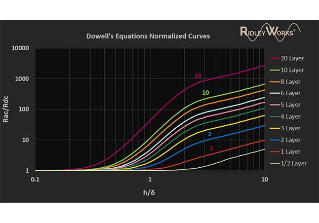 These curves completely represent the solution to Dowell's equations for every design