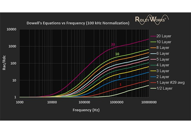 Plotting Dowell's equation versus frequency