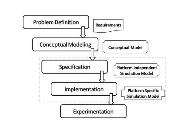 Figure 2: Sample framework for hierarchical modeling and simulation [4]
