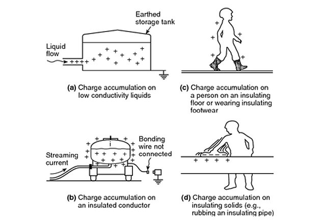 Examples of charge accumulation