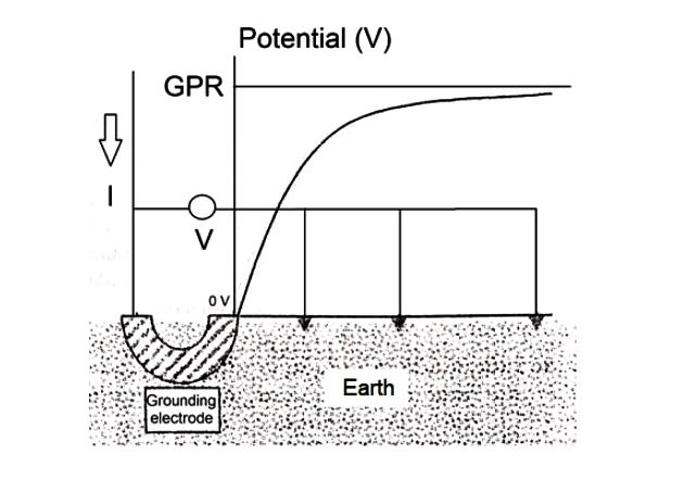 Figure. 1 Potential profile with the grounding electrode as the reference position. GPR stands for ground potential rise. Image courtesy of Prof. J. H. Briceño
