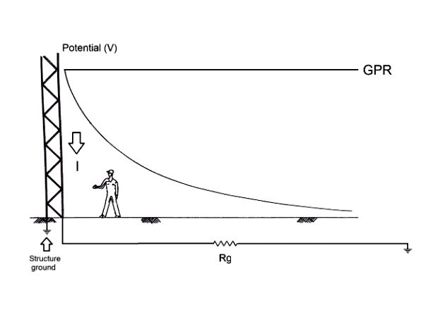Figure 2. Potential profile with infinity as the reference position