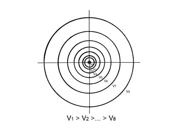 Figure 4. Equipotential lines on Earth's surface