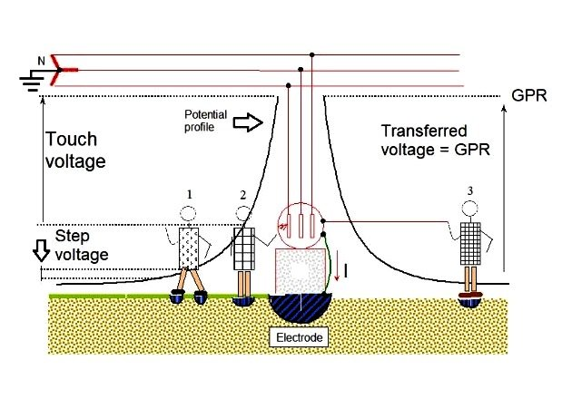 Figure 5. Step, touch, and transferred voltages. Image courtesy of Prof. J. H. Briceño