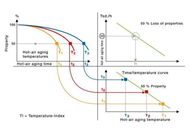 Determination of the time to reach the end-point at each temperature – Property variation