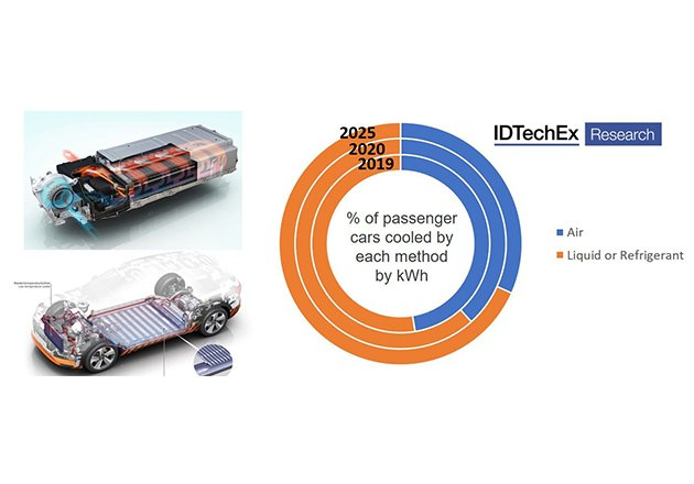 Thermal Management Trends of 2020 Figure