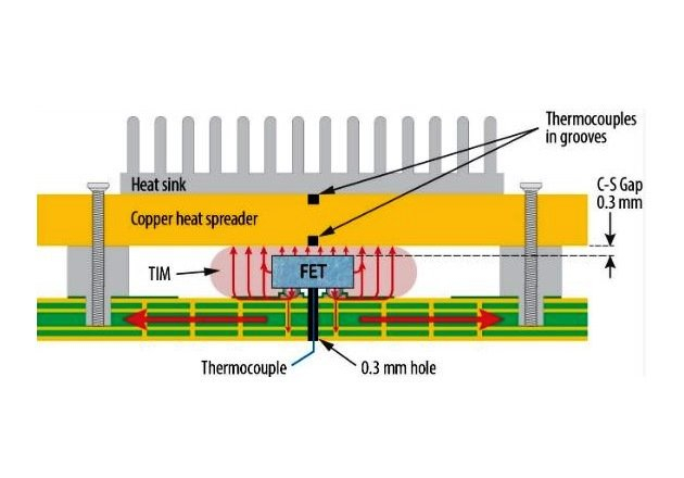 Figure 2: Cross-sectional view of the thermal solution showing the GaN FET, heat paths, and sensor locations for characterization