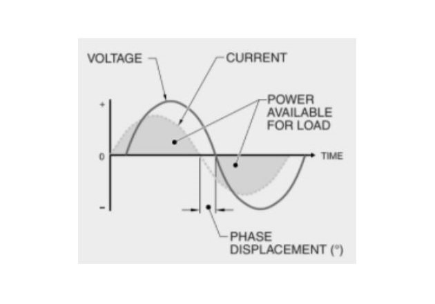 Figure 2. The displacement power factor can be used to calculate the amount of power that is actually available for a load.
