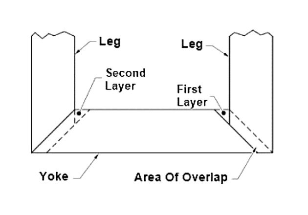 Figure 1. The laminations used to construct cores are often cut at 45° angles to allow overlap to improve the magnetic conduction path.