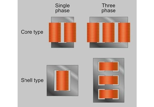 Figure 2. Core and Shell Type Single and Three-Phase Transformers. Image Courtesy of SpinningSpark (CC 3.0)
