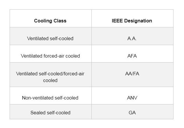 Figure 4. The cooling class of dry-type transformers tells whether the transformer is ventilated and whether the transformer is self-cooled or forced-air cooled