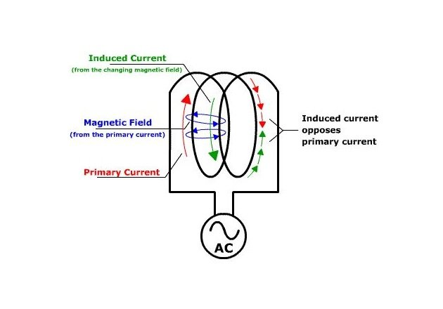 Figure 3. Self-induction in a coil opposes changes to the current Image courtesy of LouisvillePhysics