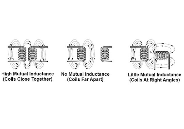 Figure 5. The mutual inductance of two coils depends on their location and orientation.