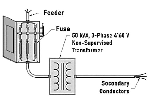 Figure 1. Non-supervised transformers over 600 V shall be protected with primary and secondary OCPD