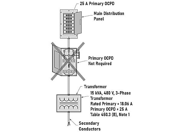 Figure 5. Transformers less than 600 V are permitted to be installed without individual primary OCPDs when the circuit OCPDs provide this protection.