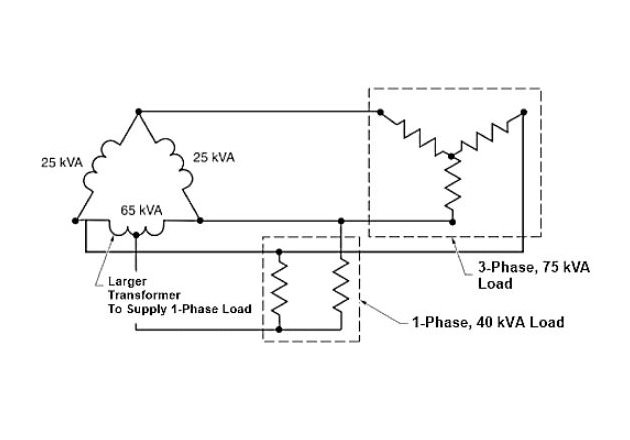 Figure 2. Single-phase loads on a delta system add extra load. One transformer must be larger to balance the load