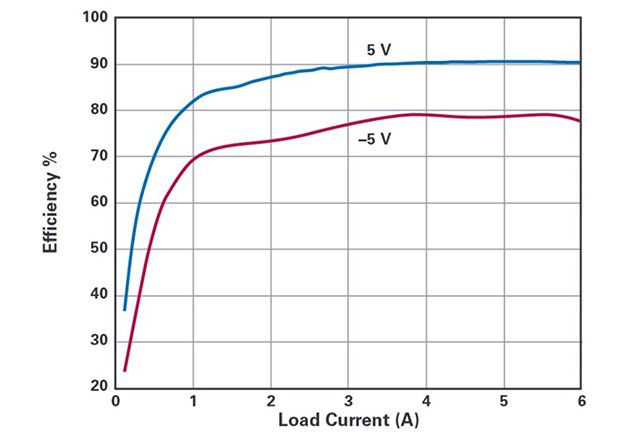 Converter efficiency curves with VIN 12 V, VOUT +5 V and –5 V, and a maximum IO of 6 A.