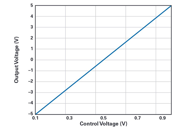 A graph of the output voltage, VOUT, as a function of control voltage, VCTRL. As VCTRL changes from 0.1 V to 1 V, the VOUT changes from –5 V to +5 V.