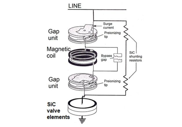 Schematic diagram of gapped silicon-carbide surge arrester.