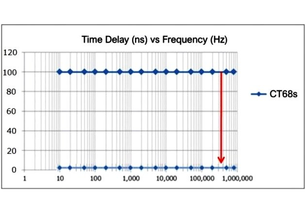 Figure 3: Phase delay vs frequency