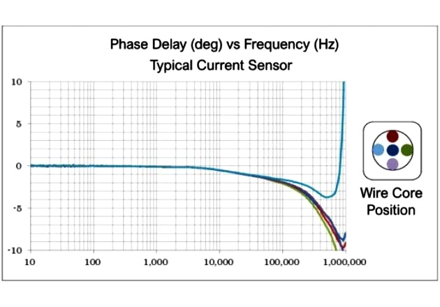 Figure 7: Typical sensor's phase delay and wire position