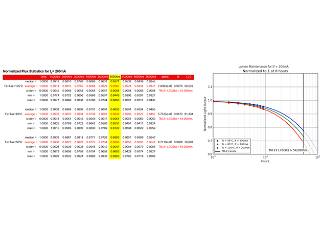 LM-80 data and TM-21 projection graph for led Lumileds LUXEON 3030 2D