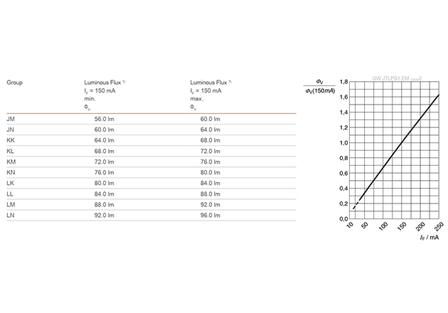 Flux bins table and normalized luminous flux graph for led OSRAM DURIS® E 2835