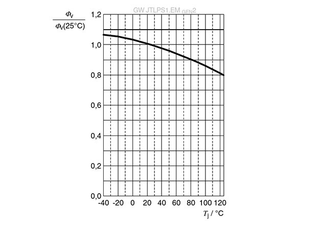 Normalized luminous flux vs junction temperature for led OSRAM DURIS® E 2835
