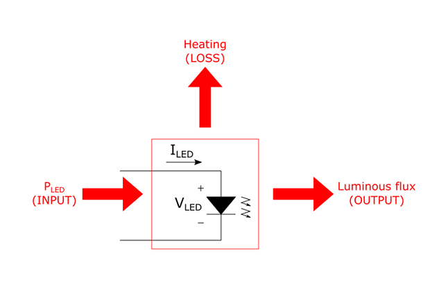 Representation of electrical-to-optical energy conversion in the LED