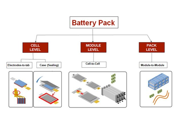 Composition of a battery pack.