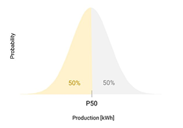 Gaussian distribution with P50 indication