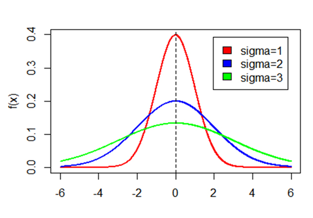 Normal distributions with different values of standard deviation