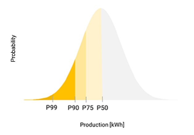 P99, P90 and P75 example in normal distribution