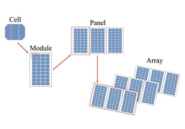 Figure 1. The basic building blocks for PV systems include cells, modules, and arrays. Image courtesy of Springer