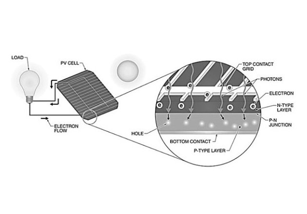 Figure 3. Free electrons are produced by the photovoltaic effect and must travel through conductors to recombine with electron voids, or holes