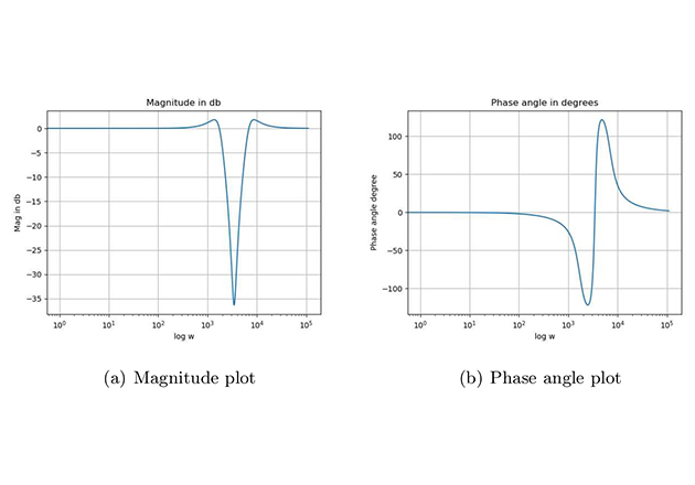 Notch filter design is taught in the online course on signal processing